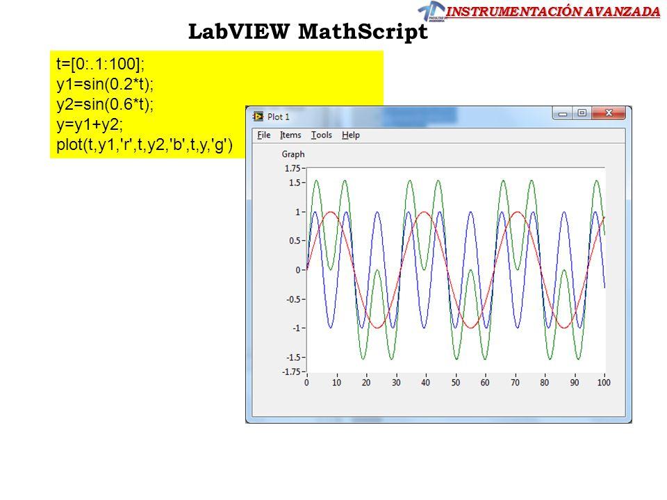 LabVIEW MathScript t=[0:.1:100]; y1=sin(0.2*t); y2=sin(0.6*t);